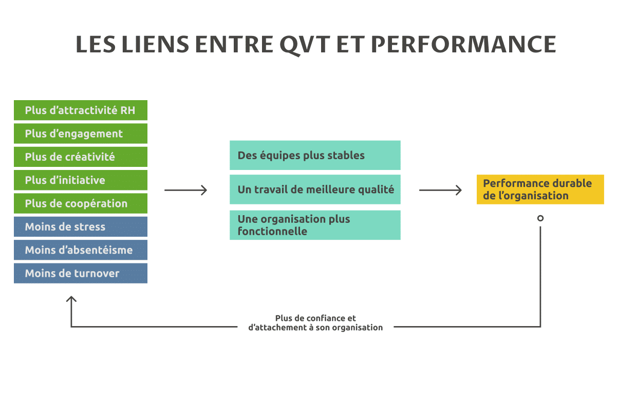schéma QVT et performances